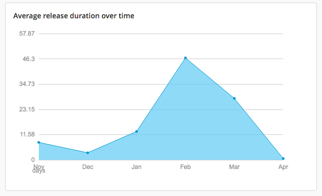 Average release duration over time