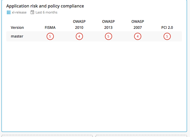 Fortify Check Compliance task