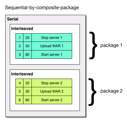 Sequential by composite package