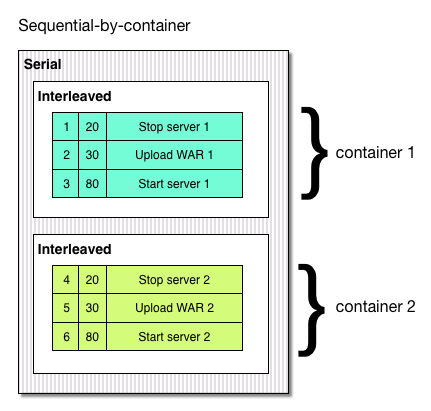 Sequential by container