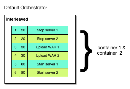 Default orchestrator