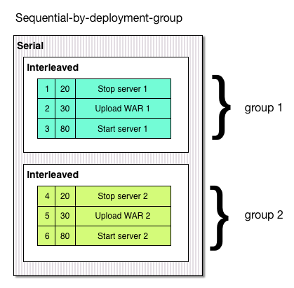 Sequential by deployment group