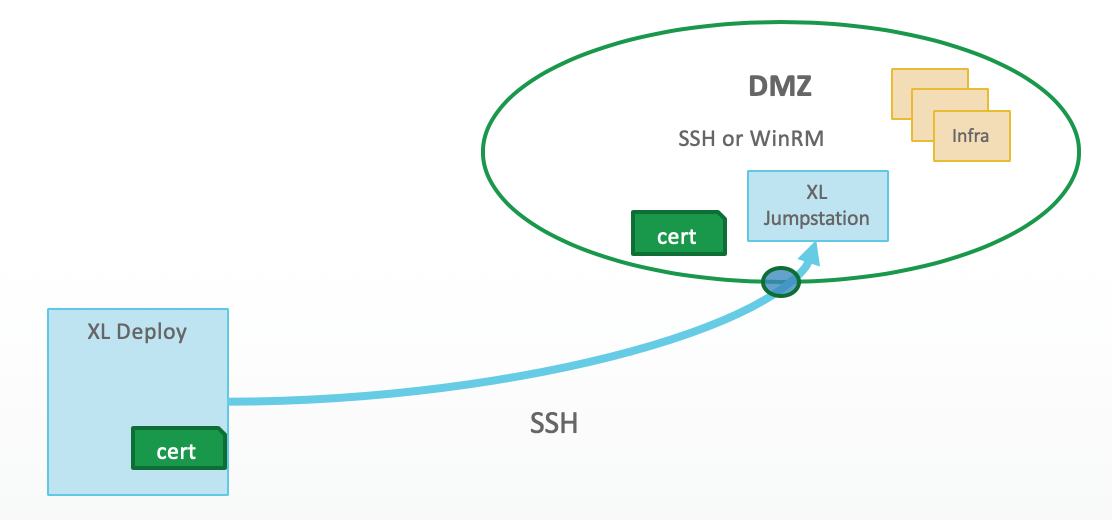 XL Deploy, connecting to DMZ using SSH, connects to Jumpstation