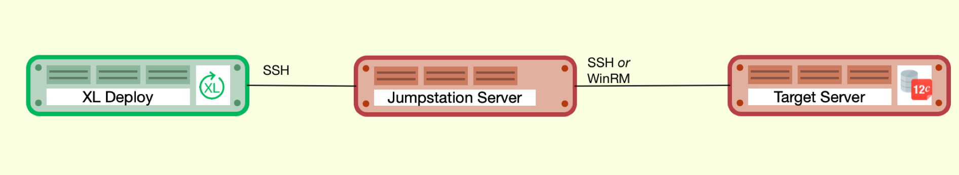 XL Deploy connects using jumpstation to target server
