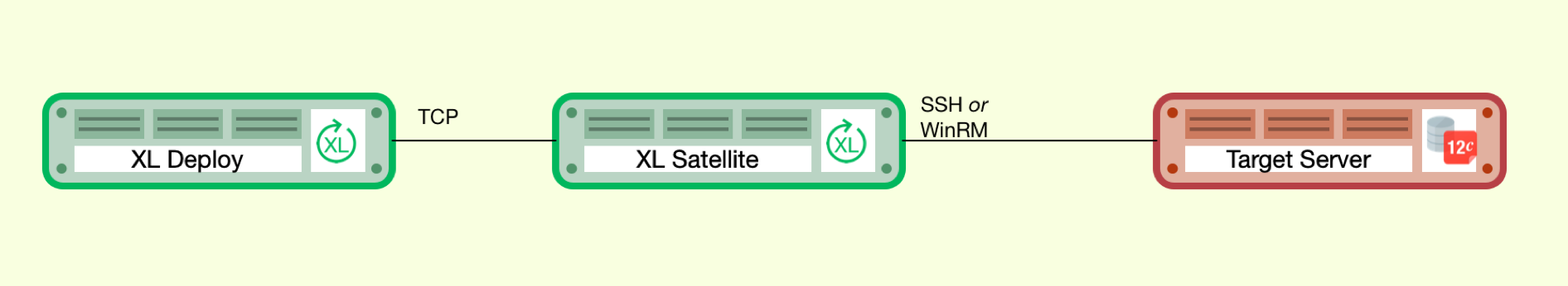 XL Deploy, first moves workload to XL Satellite through TCP, then SSH or WinRM to target server